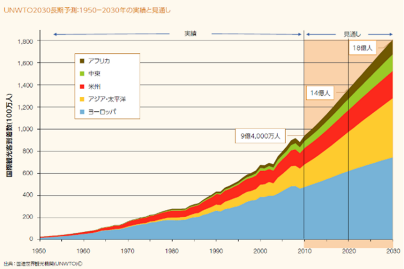 世界の旅行客数の変化