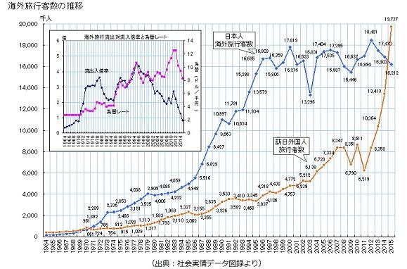 海外旅行客数の推移(小)