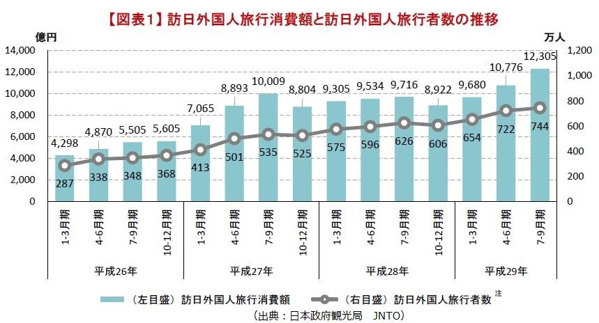 訪日外国人消費額と旅行者数201707-09