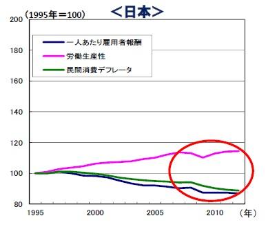 賃金と物価・生産性の関係(日本)