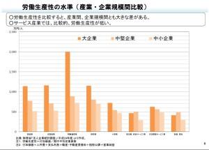 労働生産性の水準(産業・企業規模間比較)